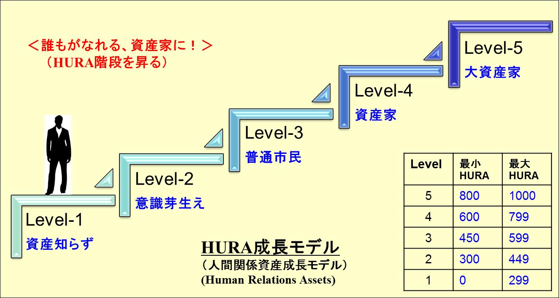 図201-HURA成長